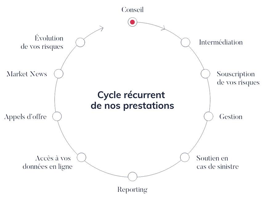 Cycle récurrent de nos prestations